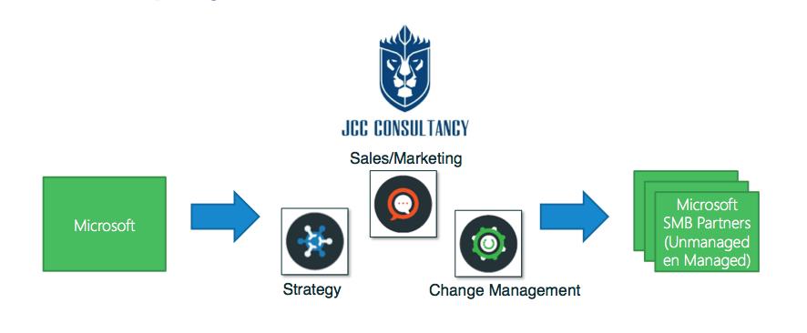 microsoft unmanaged partners – JCC CLOUD, special portal